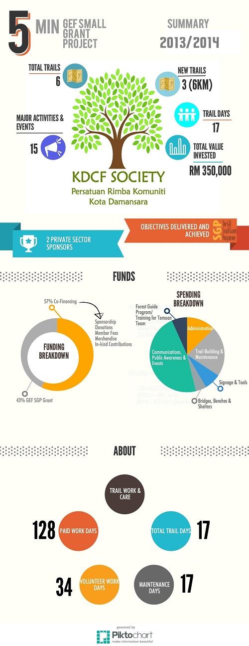 KDCF Funds infographic 2014 V2 500